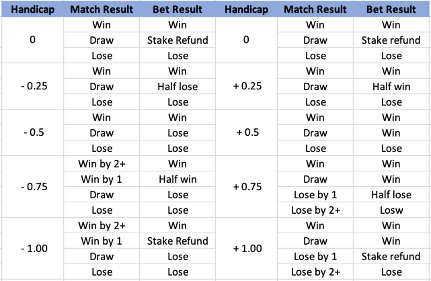 What is Asian Handicap